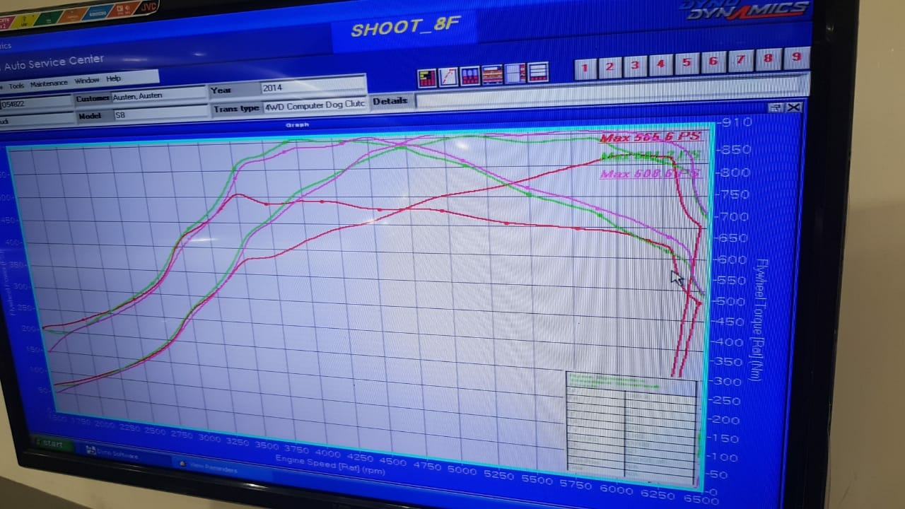 Performance Engineering Services | Performace Gains | Tuned2Race